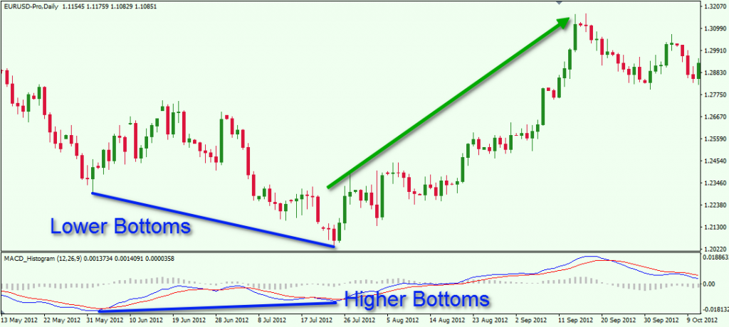 Divergence in Forex Trading